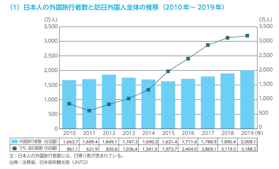 日本人の外国旅行者数と訪日外国人全体の推移(2010-2019)